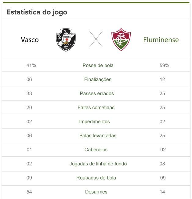 Veja estatísticas de Vasco 1 x 0 Fluminense - SuperVasco e17e1f0c6b17d